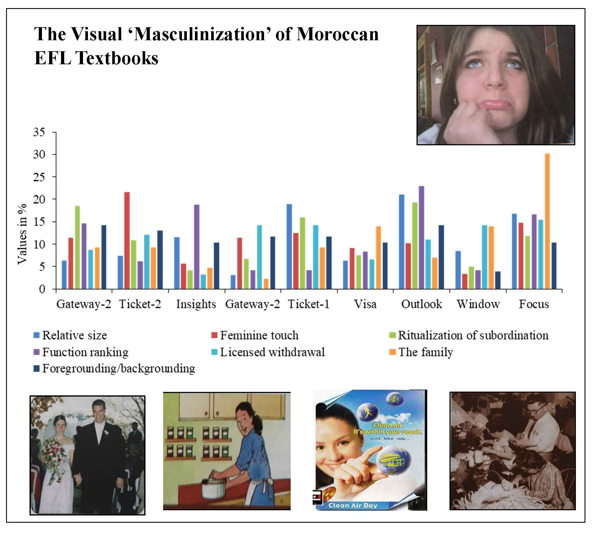 The Visual 'Masculinization' of Moroccan EFL Textbooks: A Social Semiotic Analysis