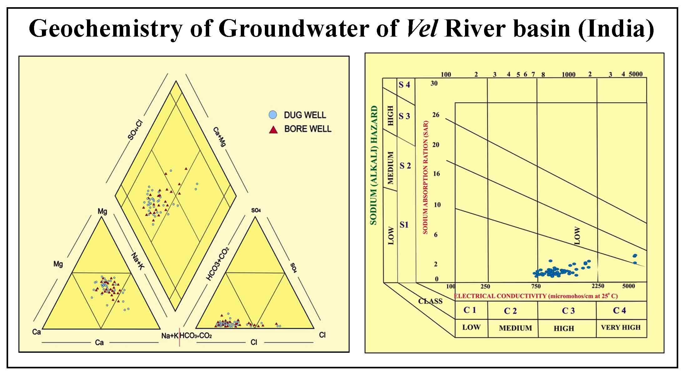 Assessment of Groundwater Geochemistry of Vel River basin, Western Maharashtra, India