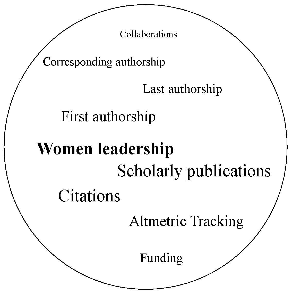 Women Authorship of Scholarly Publications on COVID-19: Leadership Analysis