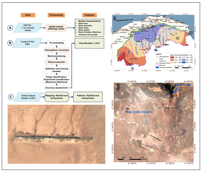 Spatial Characteristics of the Southern Al Jabal Al Akhdar Watersheds: Remote Sensing Approach