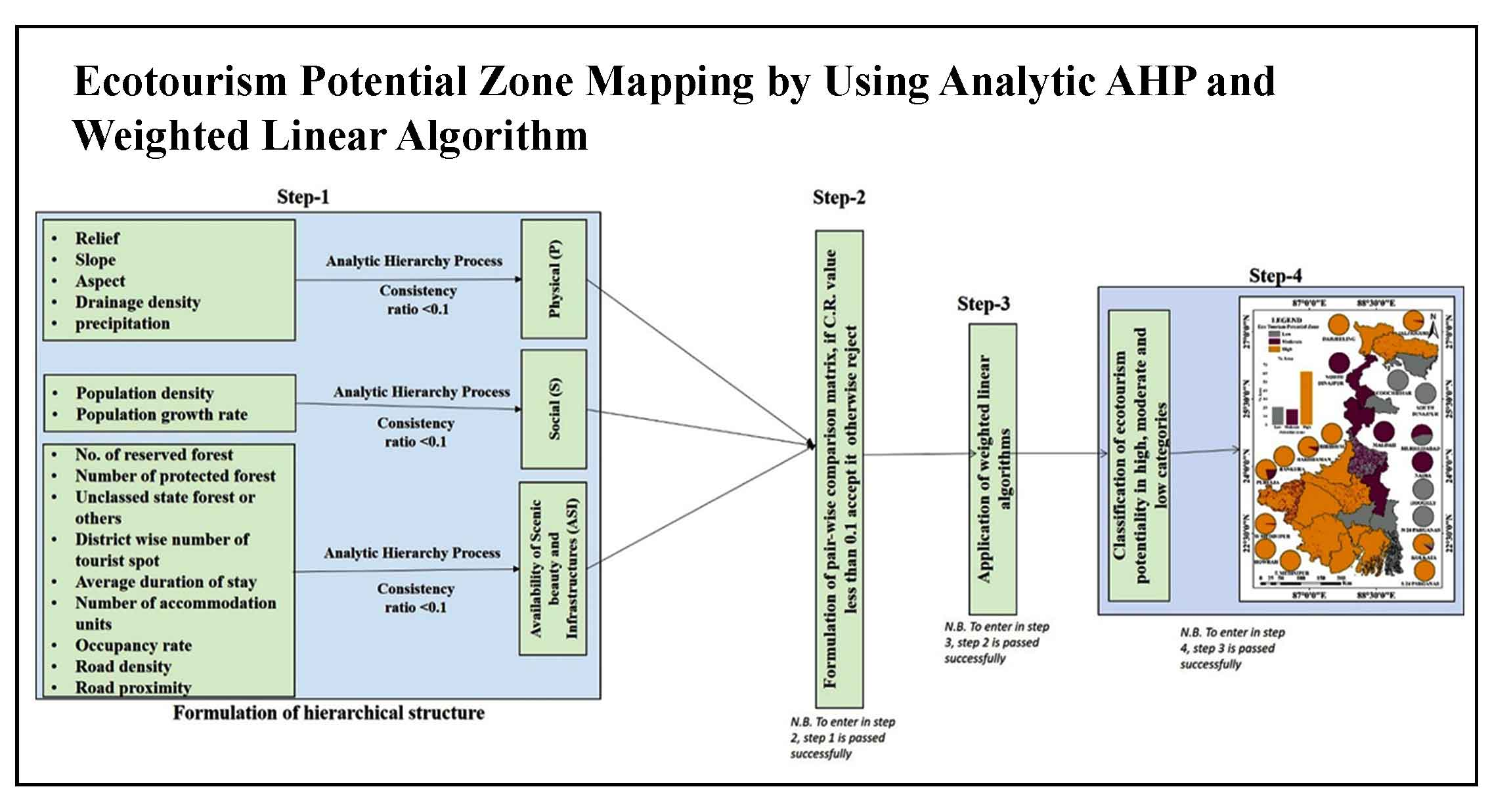 Ecotourism Potential Zone Mapping by Using Analytic Hierarchy Process (AHP) and Weighted Linear Algorithm: A Study on West Bengal, India