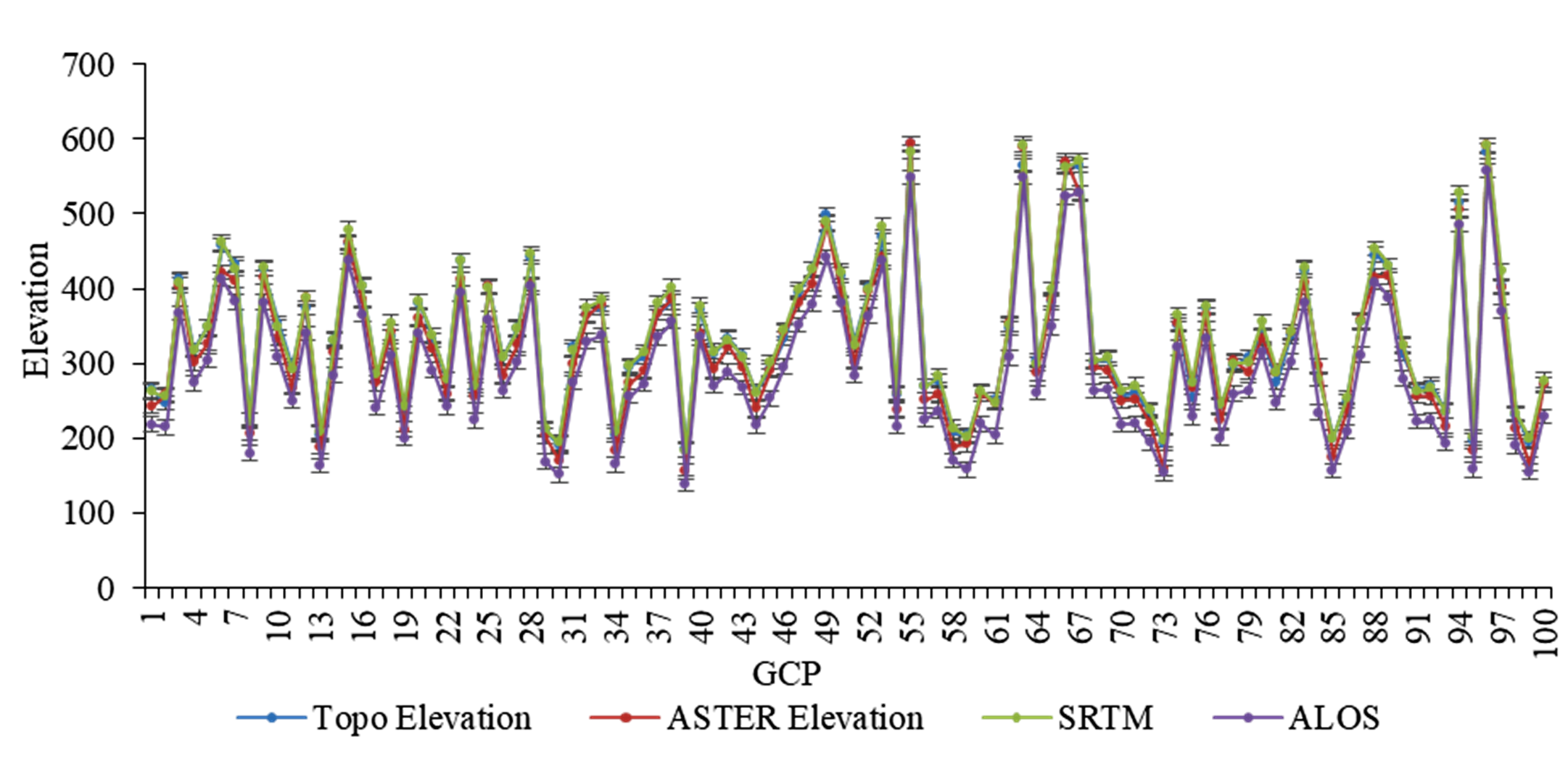 Quality Assessment of Globally Available Digital Elevation Model (DEM) for Mountainous Region