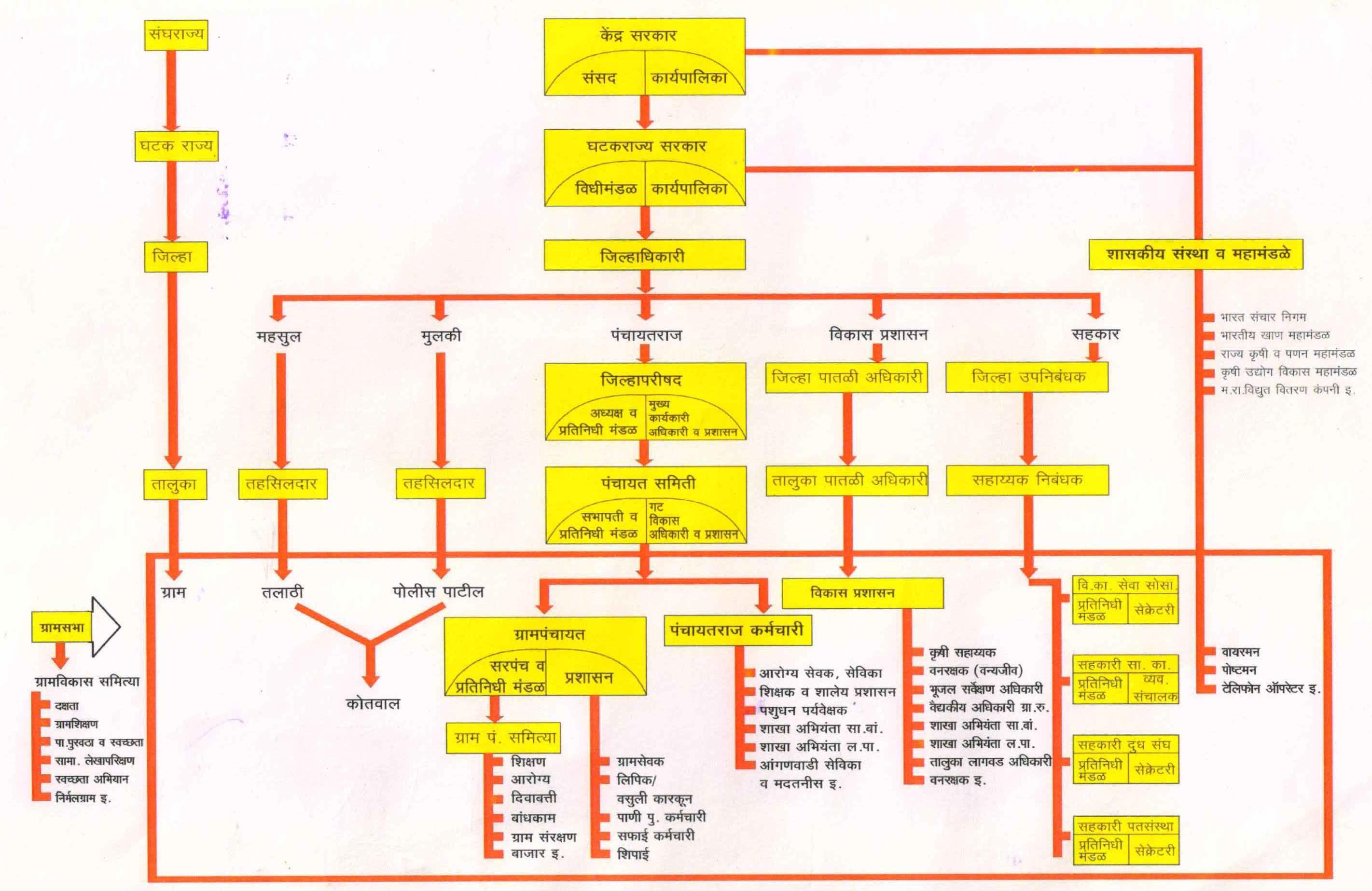 ग्रामपातळीवरील शासन-प्रशासन