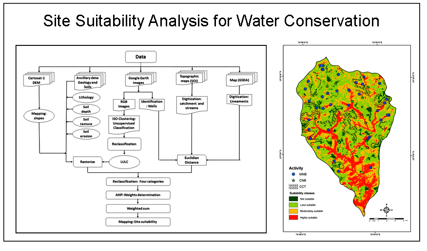 Site Suitability Analysis for Water Conservation Using AHP and GIS Techniques: A Case Study of Upper Sina River Catchment, Ahmednagar (India)