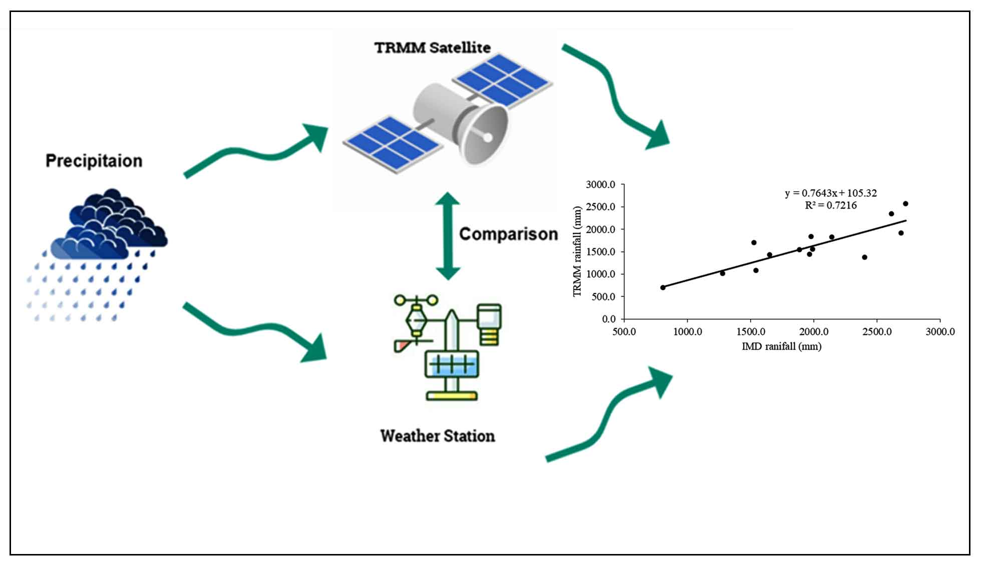 Exploring Temporal Rainfall Variability and Trends Over a Tropical Region Using Tropical Rainfall Measurement Mission (TRMM) and Observatory Data
