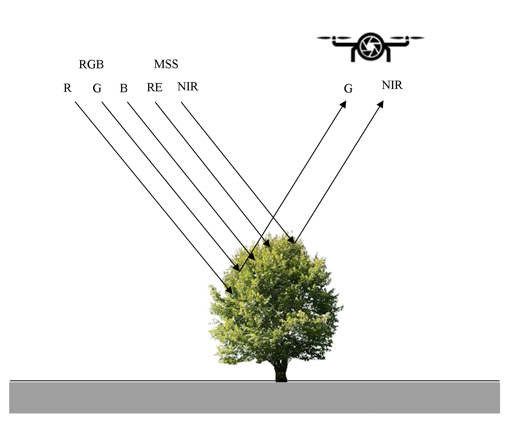 Analysis of Remote Sensing based Vegetation Indices (VIs) for Unmanned Aerial System (UAS): A Review