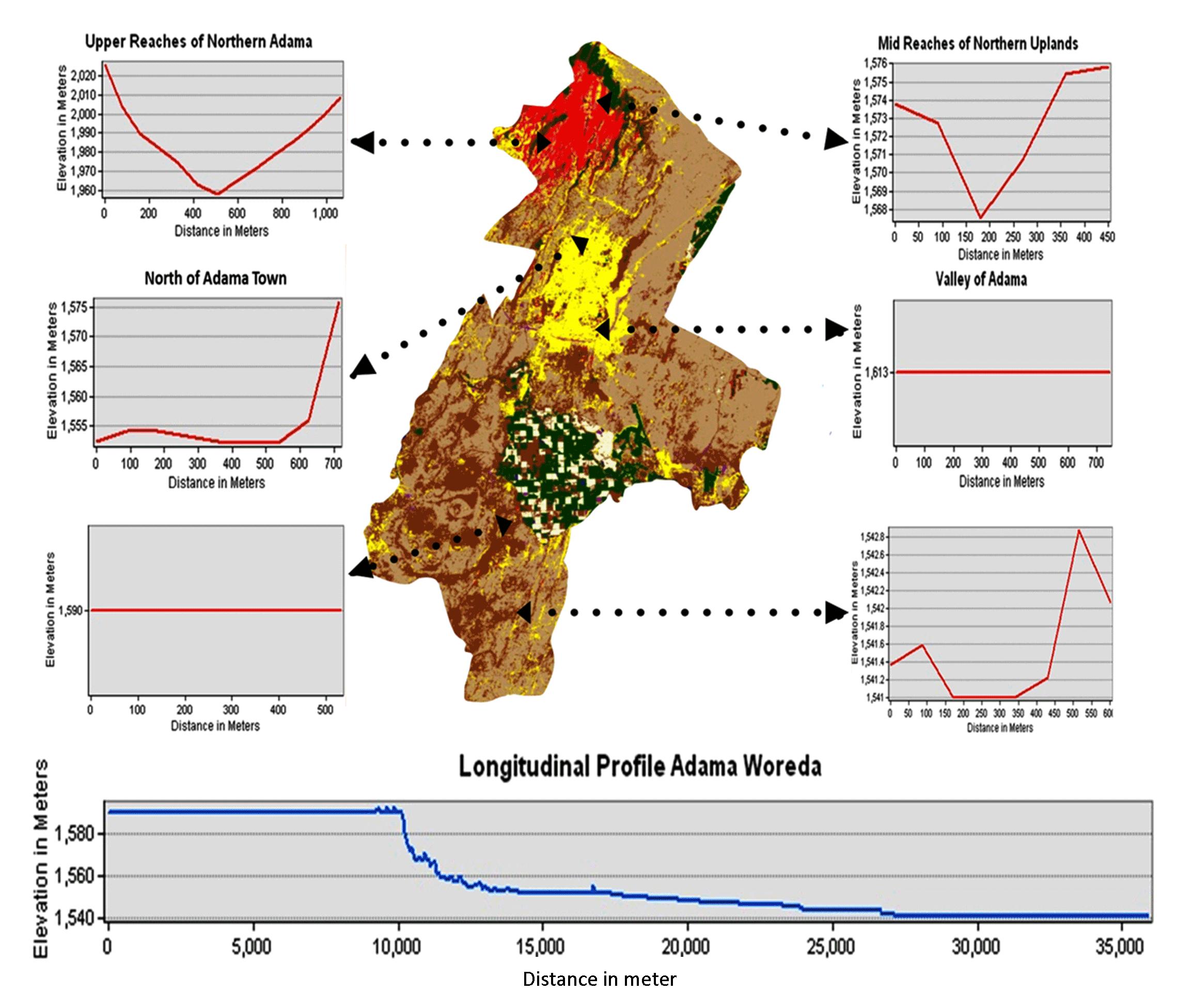 Application of TPI for Analysis of Landforms and LULC of Adama Wereda Ethiopia