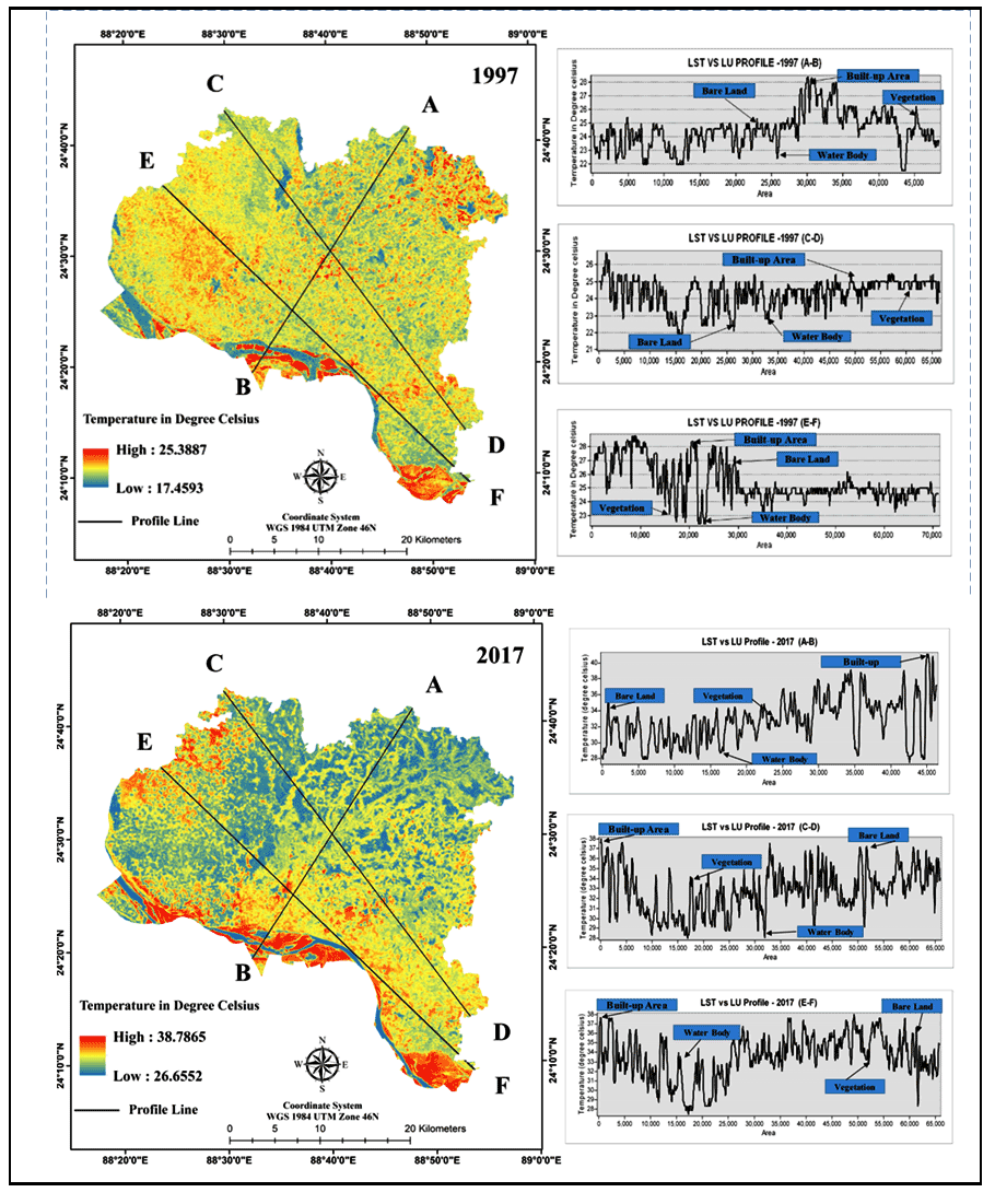 Impact of LULC Changes on LST in Rajshahi District of Bangladesh: A Remote Sensing Approach