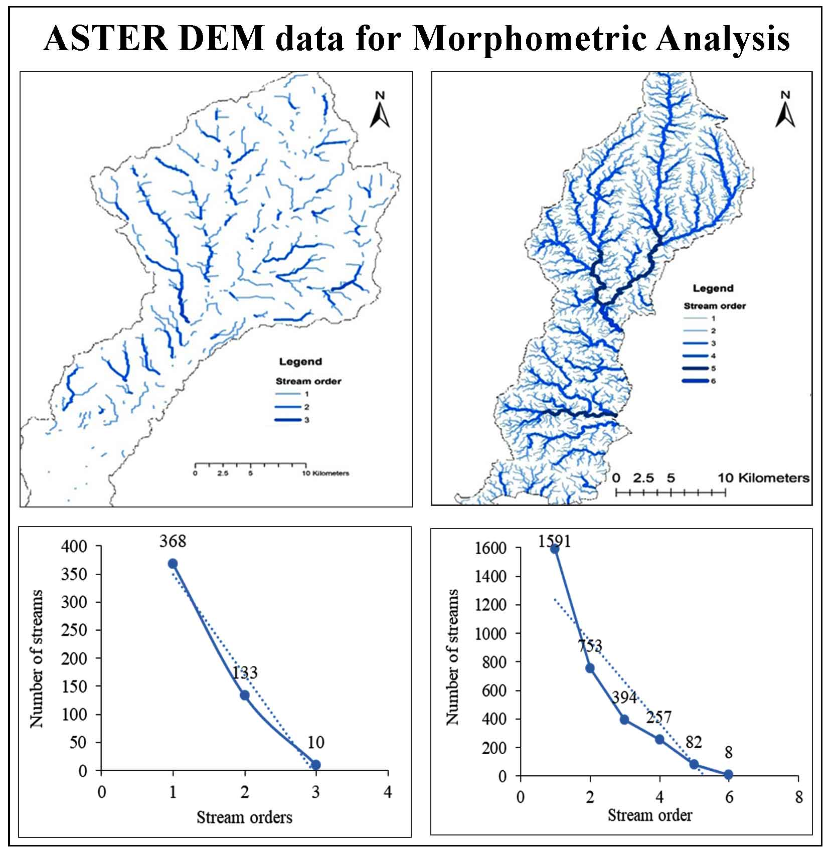 Use of ASTER DEM data for Morphometric Analysis of Megech-Dirma Watersheds, Blue Nile Basin, Ethiopia: Implications for Soil and Water Conservation