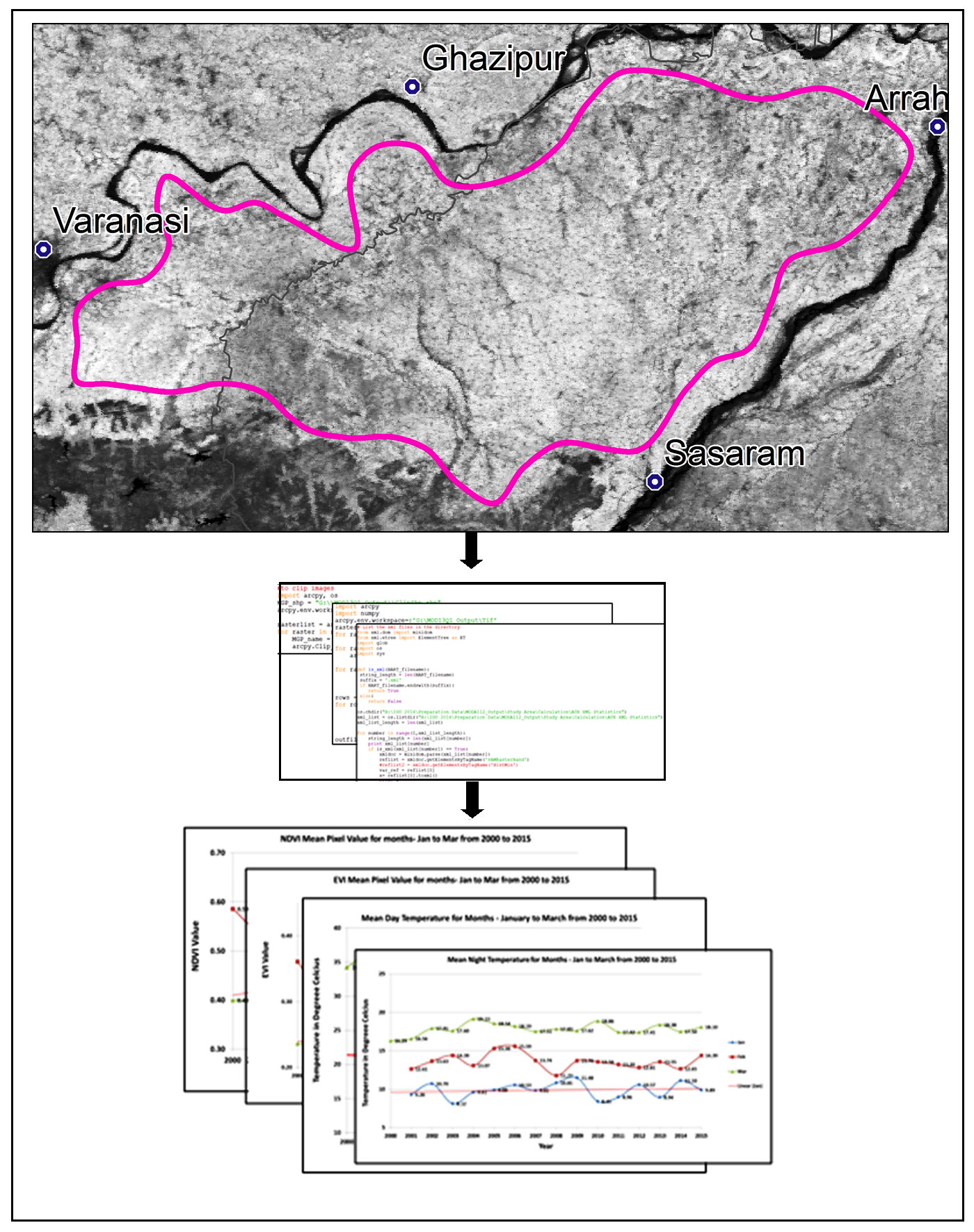 Analysis of Relationship between Vegetation Indices and Land Surface Temperature using GIS and Python in Middle Ganga Plain, India