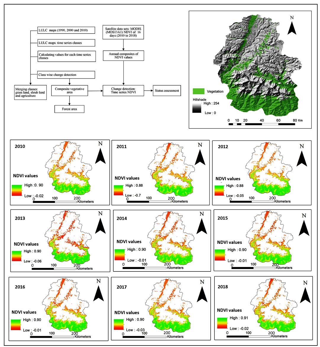 Analysis of Land Use Land Cover in Annapurna Conservation Area in Gandaki Province Nepal using Vegetation Index and Land Use Land Cover Datasets