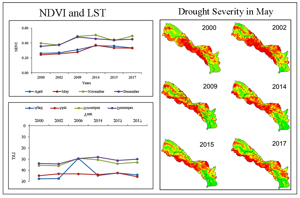 Remote Sensing Based Assessment of Agricultural Droughts in Sub-Watersheds of Upper Bhima Basin India
